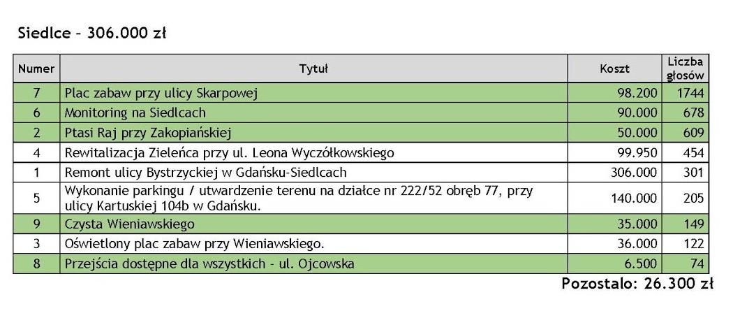 wyniki-glosowania_strona_07